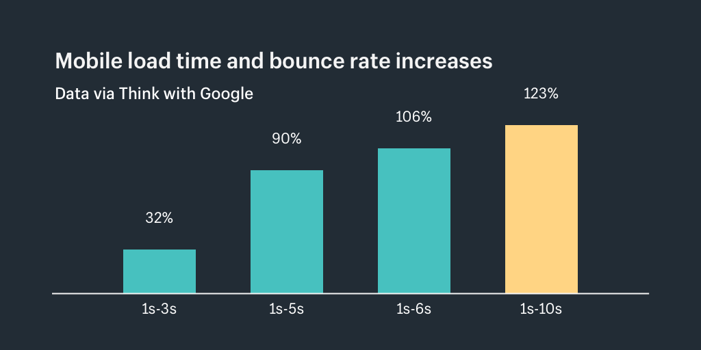Mobile load time bounce rate increases
