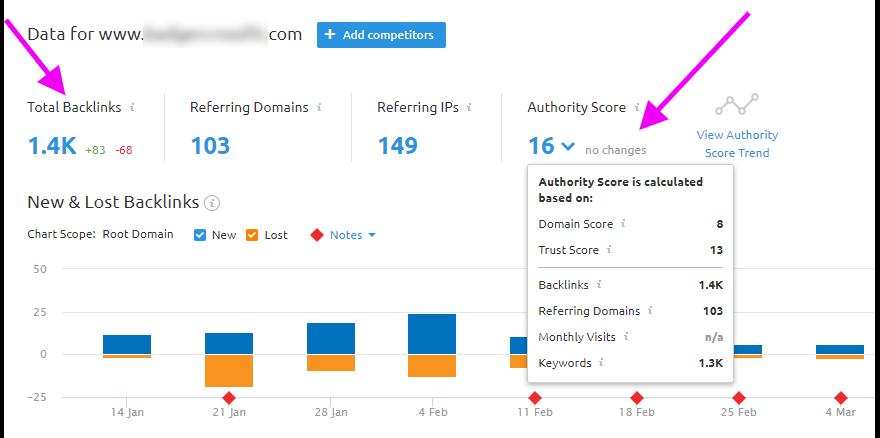 Authority Score & Backlinks with SEMRush