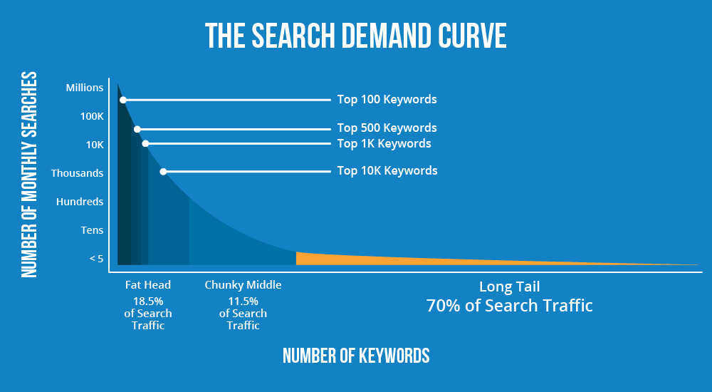higher conversion long-tail keywords