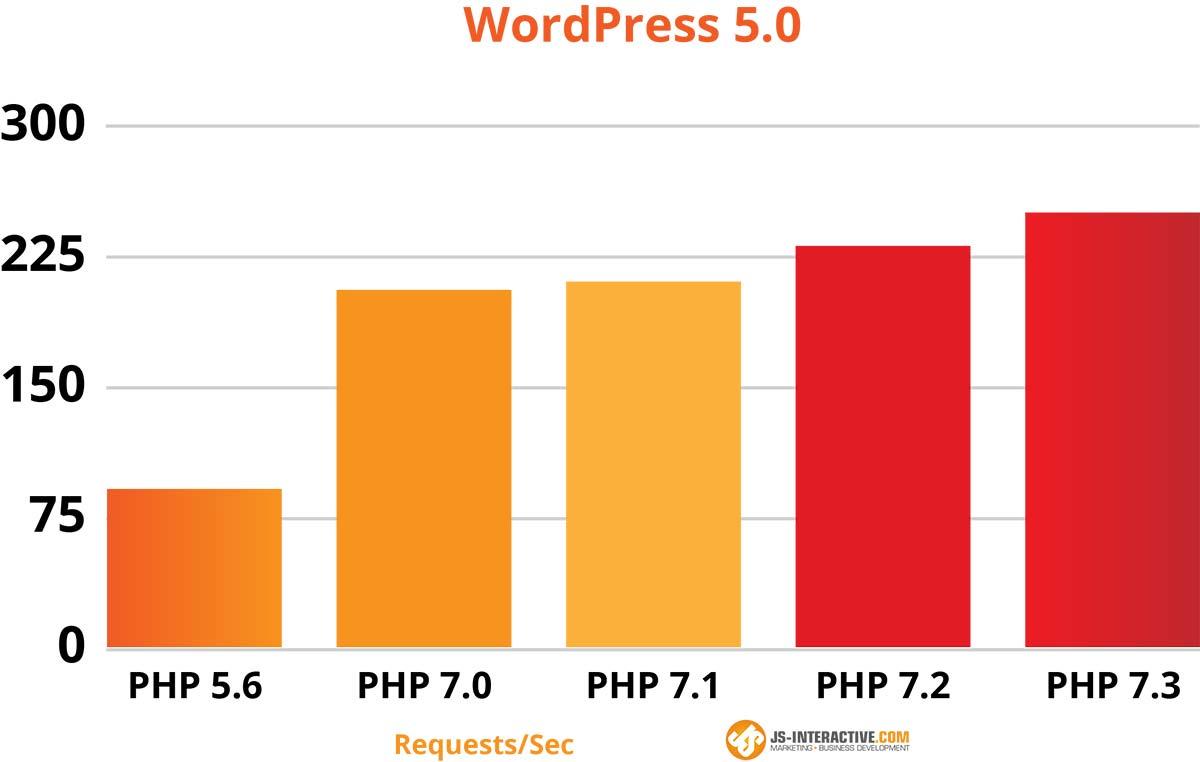 php version comparison chart