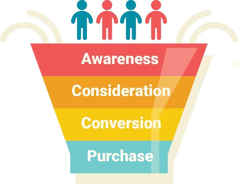simple marketing funnel