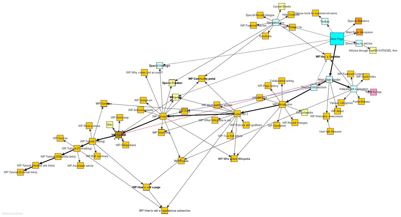 html website structure