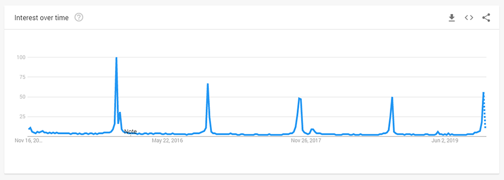 using google trends content