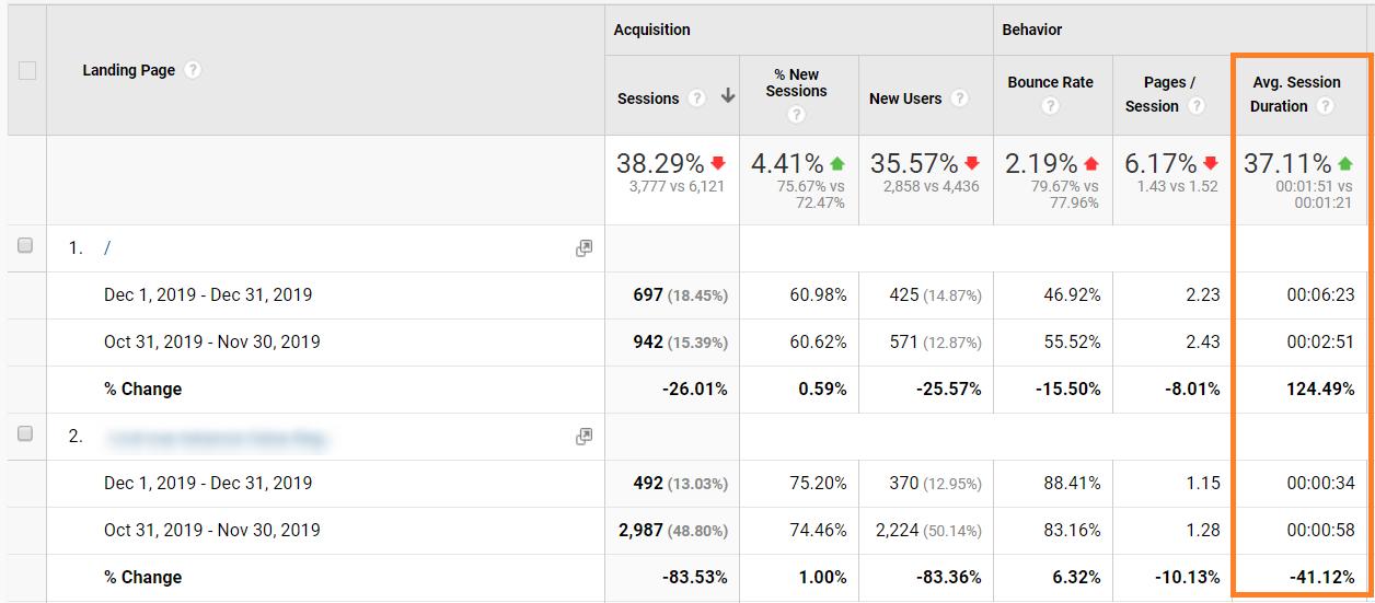 average session duration google