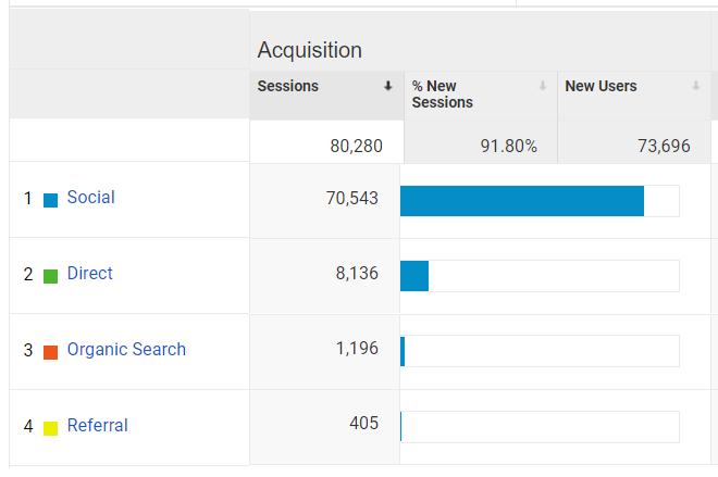google acquisition report