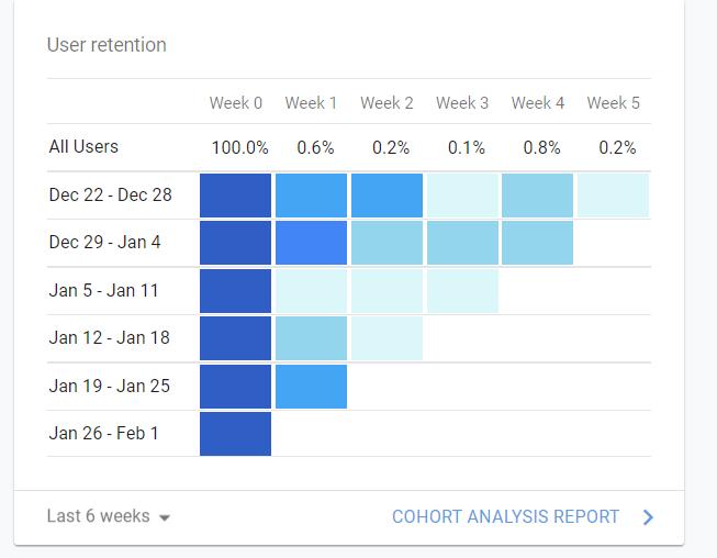 google user retention chart