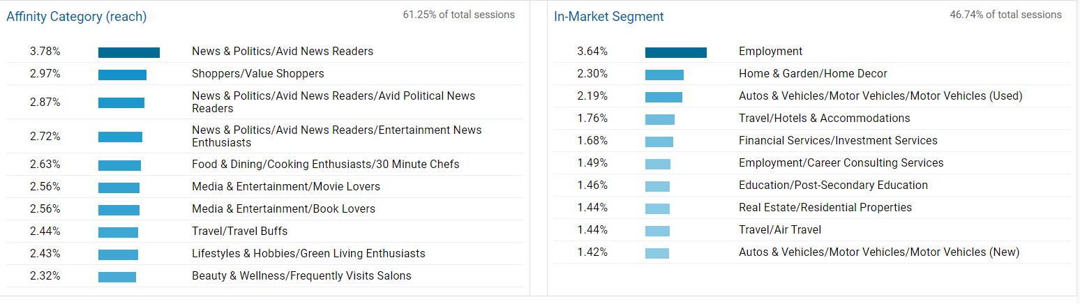 interests google analytics