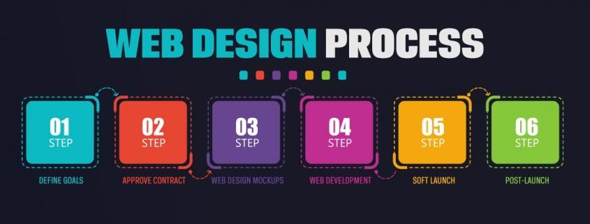 simple web design process