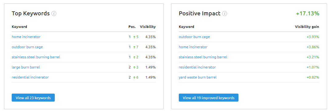 keyword research project