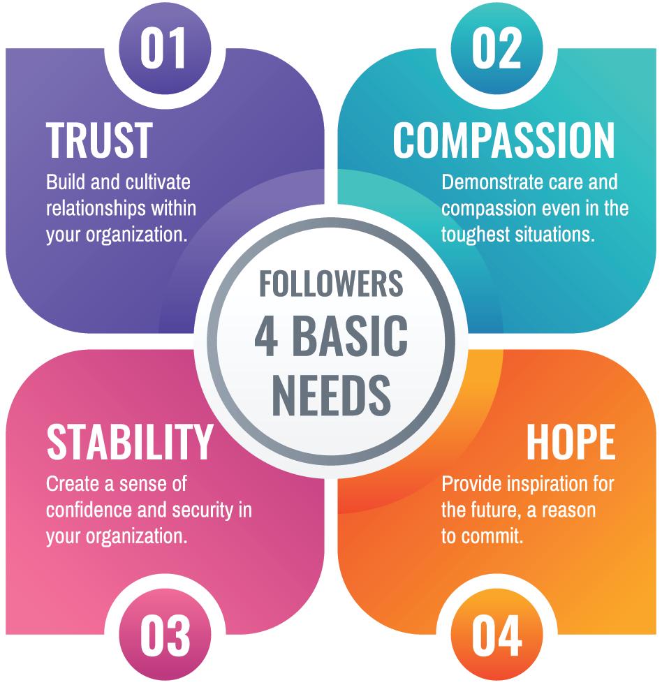 followers basic needs