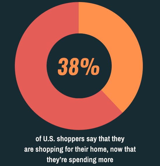 increased shopping online home