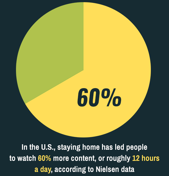 60 percent watch more content