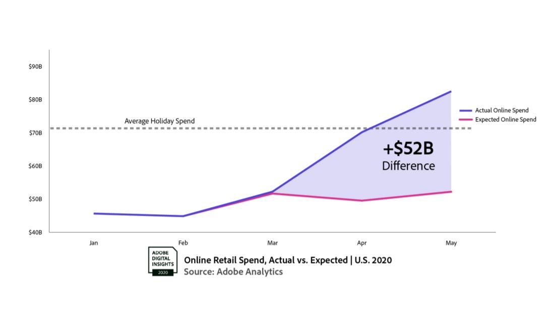 e-commerce sales adobe analytics