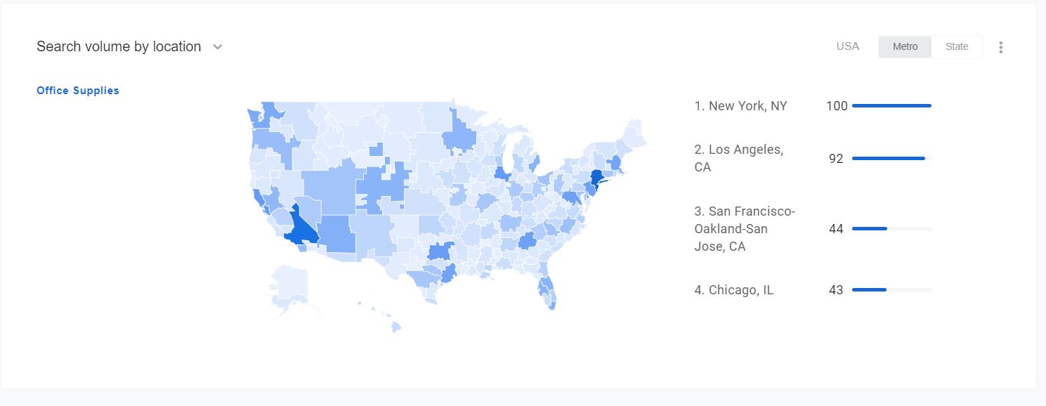 google retail tool monitoring