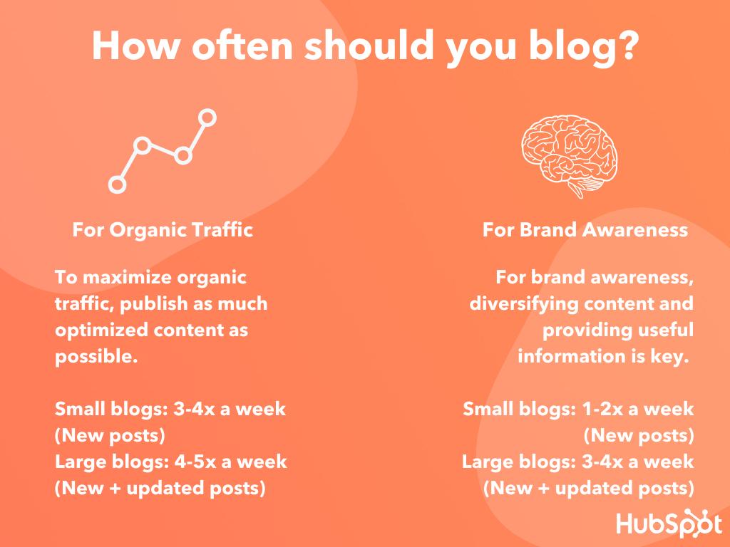 how often blog smb hubspot