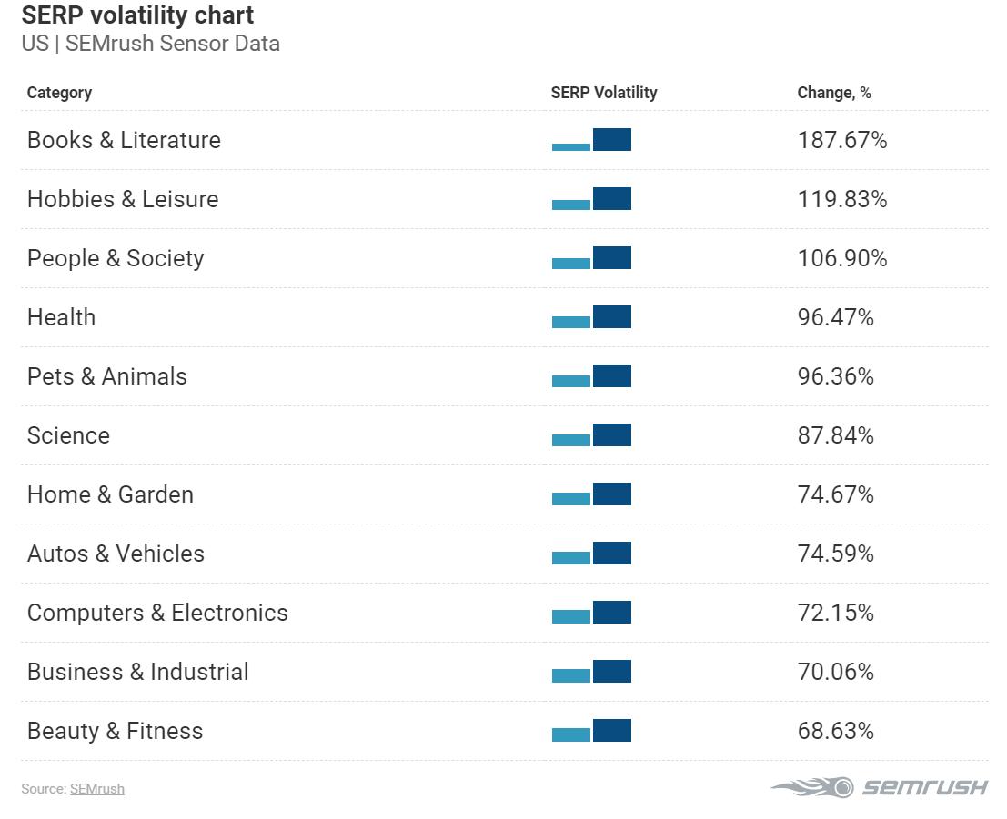 serp volatility semrush