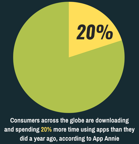 spending more time apps