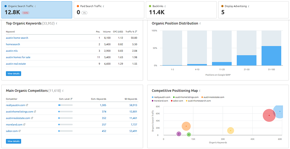 top competitor analysis report