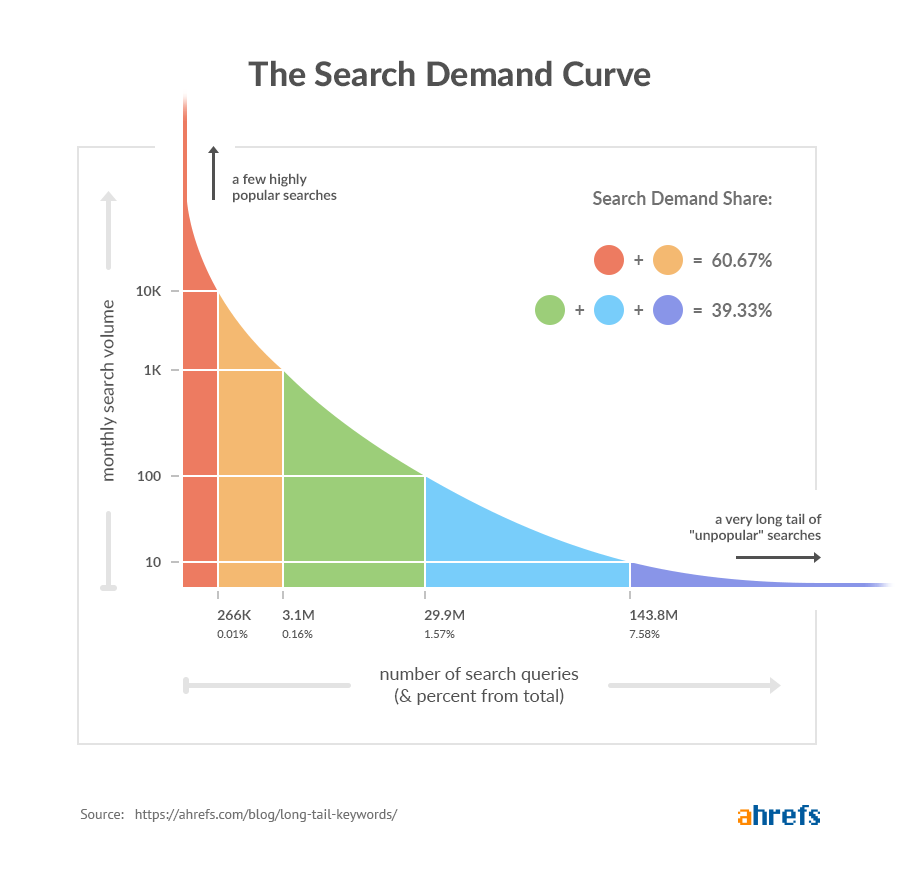 long-tail keywords search demand curve