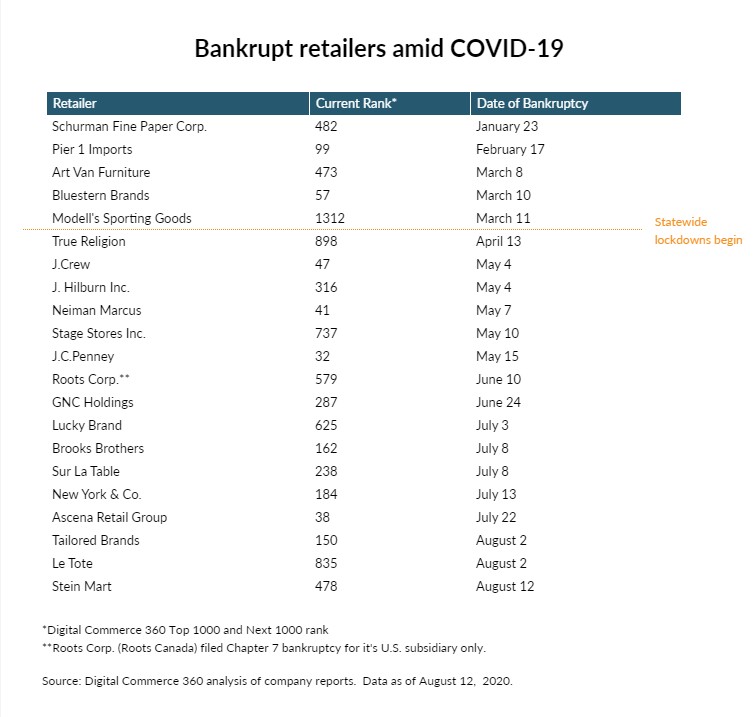 bankrupt retailers amid covid-19