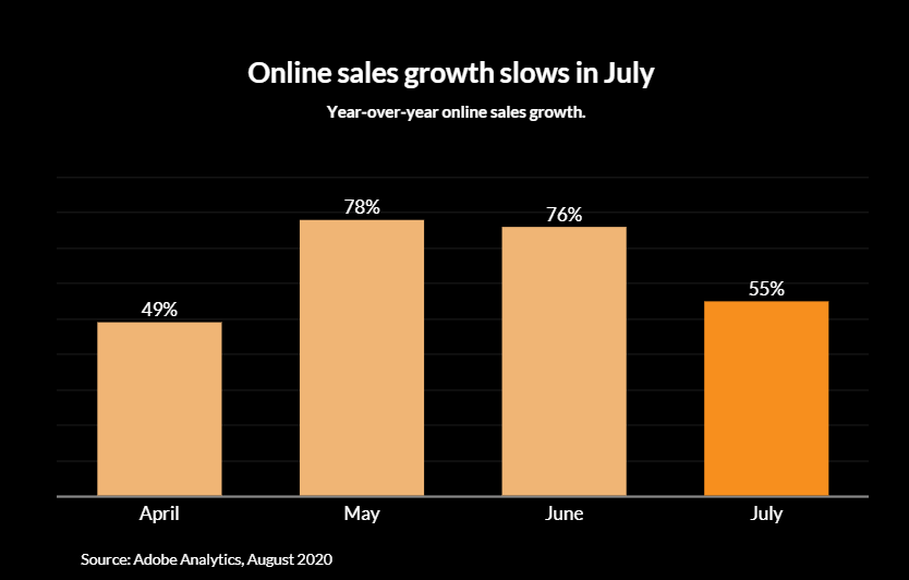 online sales growth slows july