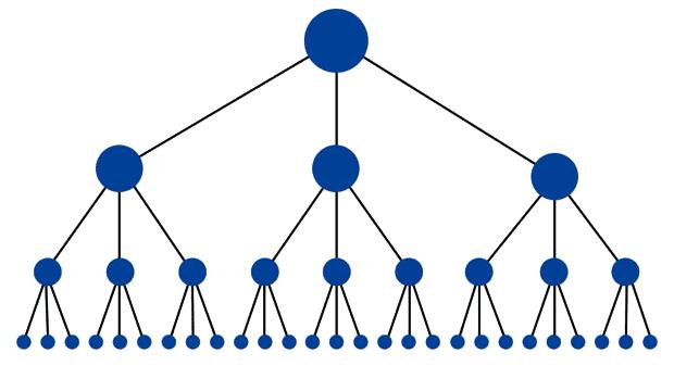 internal link pyramid